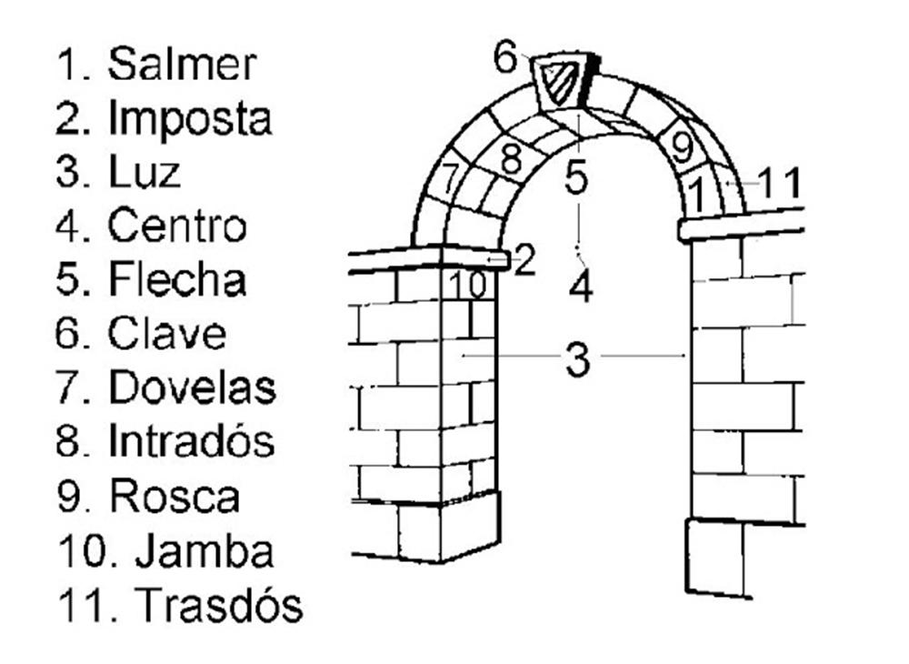 210807 arquitecto-segovia-silencio-arquitectos-la-estructura-humana-más-fundamental-partes-del-arco